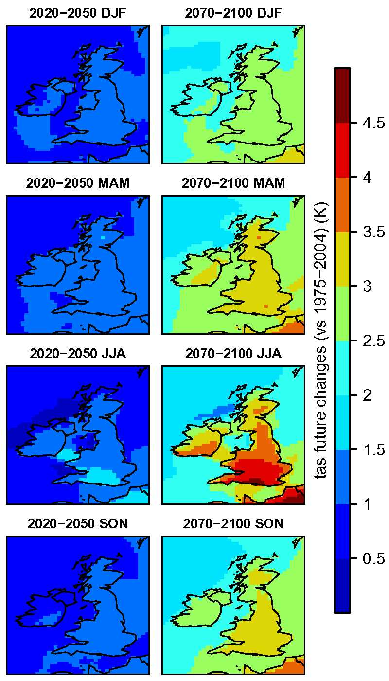Figure 2: Changes in mean temperature by season (sample from a few time series).