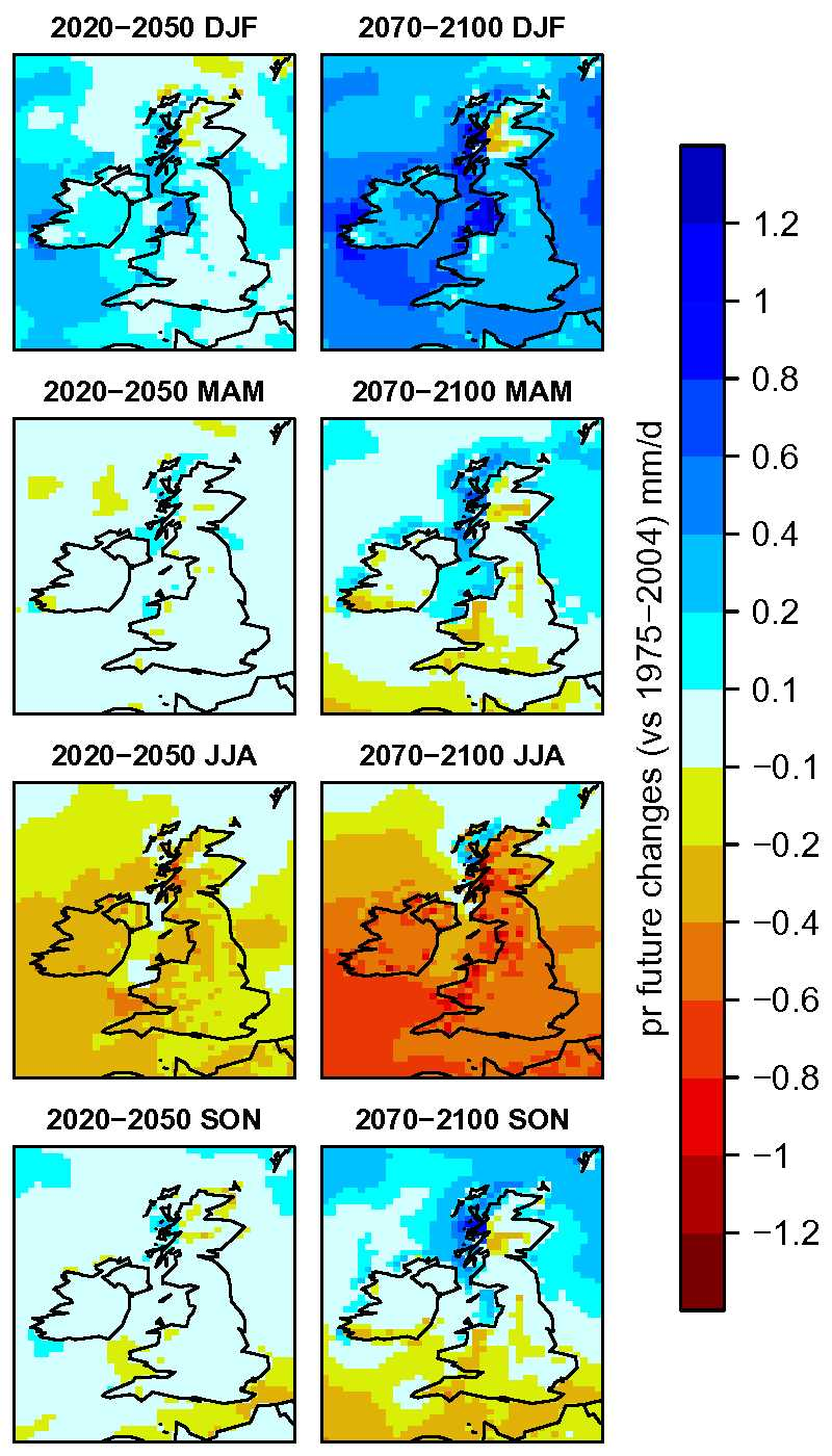 Figure 3: Changes in mean precipitation by season (sample from a few time series).