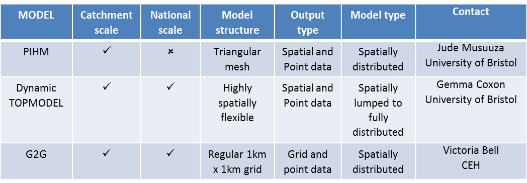Schematics of the different hydrological models used in MaRIUS – (left) G2G, (middle) Dynamic TOPMODEL and (right) PIHM