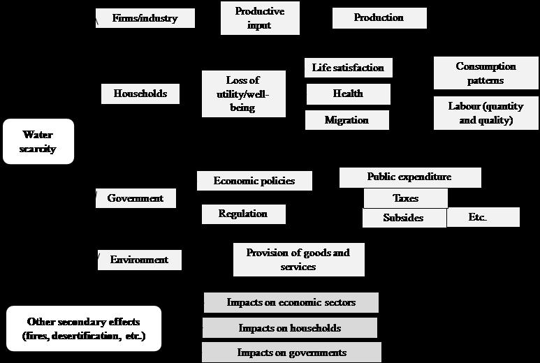 Economic impacts of droughts. See Freire-González et al. (2017a)