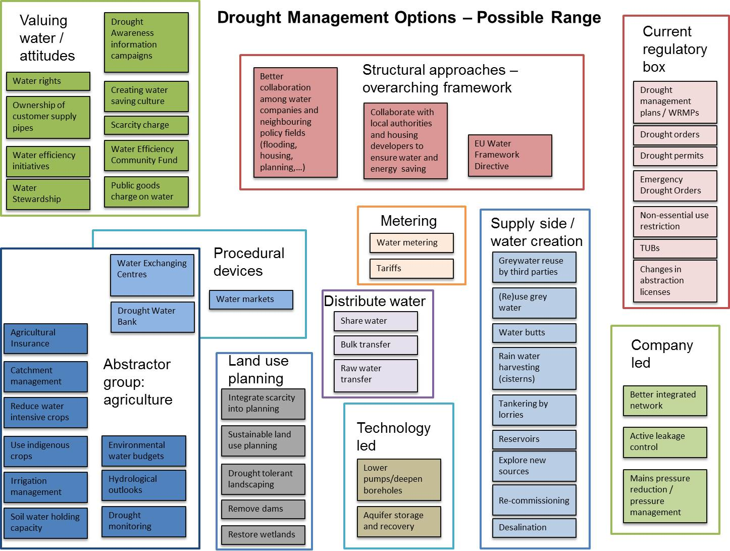 Possible range of drought and water scarcity management options