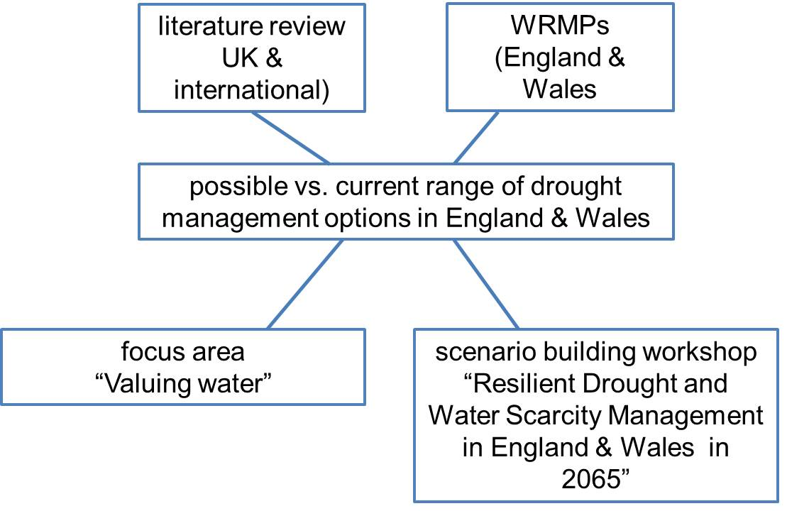 Synthesis and critical evaluation of drought management options