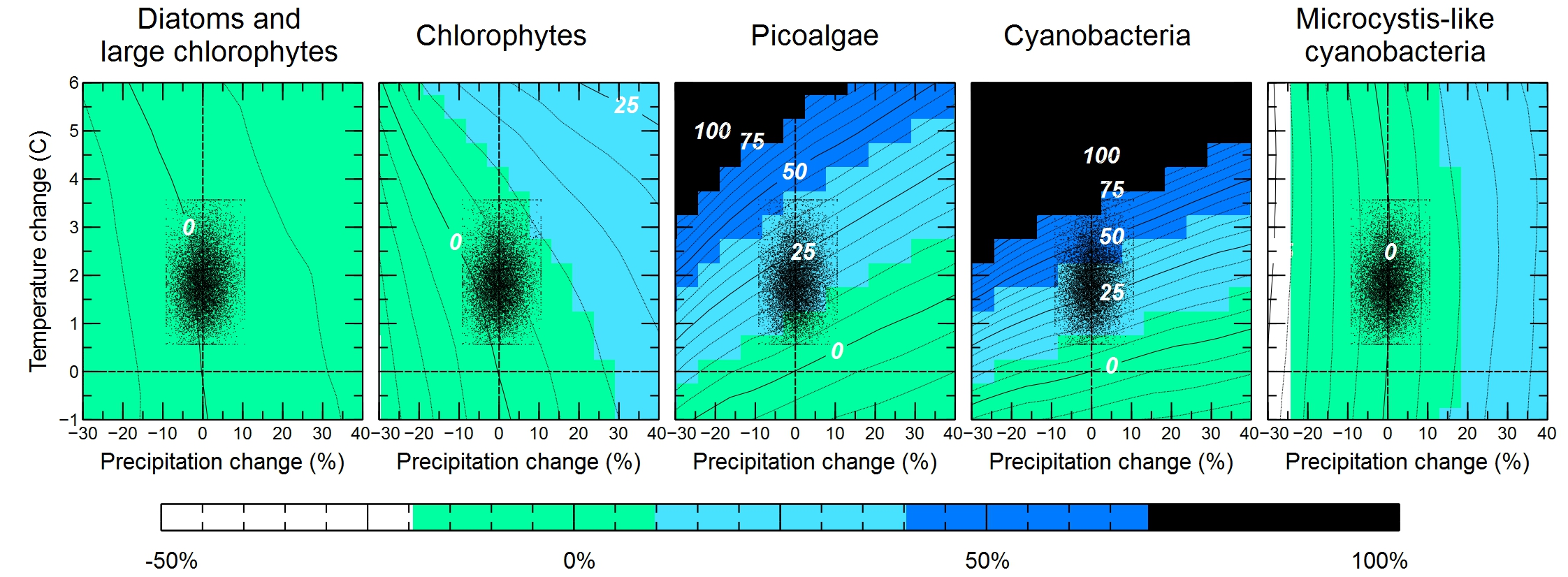 Change in the average phytoplankton abundance in the River Thames (UK) in reach 1 due to climate alteration (precipitation and temperature), under current conditions of land-use and current phosphorus removal mitigation strategies. In each plot, the x-axis represents the alteration in temperature (°C), the y-axis the alteration in precipitation (%), while the resulting change in average phytoplankton cell abundance is represented with colours. Each plot is associated with a different phytoplankton group (diatoms, chlorophytes, picoalgale, cyanobacteria and Microcystis-like cyanobacteria). The black dots represent the changes in precipitation and temperature of 10,000 UKCP09 change factors.