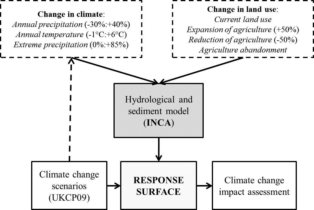 Conceptual scheme of the scenario-neutral methodology applied to a sediment model.