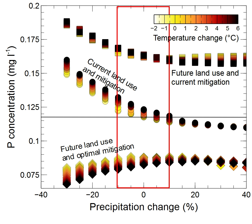 Effect of combined climate alteration (precipitation and temperature), land-use change and phosphorus removal mitigation strategies on the average phosphorus content of the River Thames (UK) at Runnymede. Circles: current conditions of land-use and current phosphorus removal mitigation strategies; squares: expansion of agricultural land) and current phosphorus removal mitigation strategies; diamonds: expansion of agricultural land and optimal phosphorus removal mitigation strategies (combined reduction of fertiliser and phosphorus removal from wastewater). The horizontal solid line represents the current average phosphorus concentration. The red rectangle defines the space of precipitation changes forecasted by the UKCP09