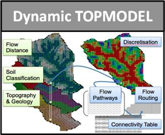Dynamic TOPMODEL schematic (adapted from Metcalfe, P., Beven, K. and Freer, J. (2015) Dynamic TOPMODEL: A new implementation in R and its sensitivity to time and space. Environmental Modelling & Software 72, 155-72)